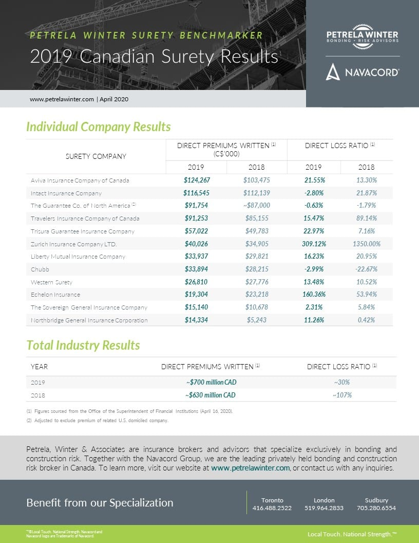 2019 Canadian Surety Results