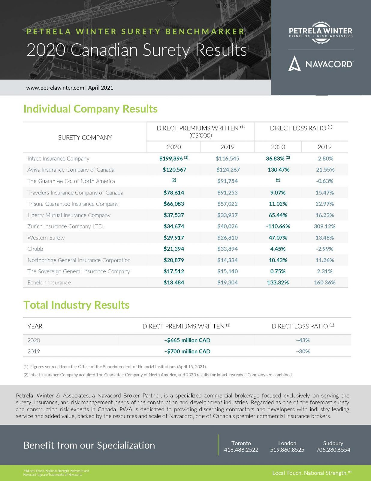 2020 Canadian Surety Results